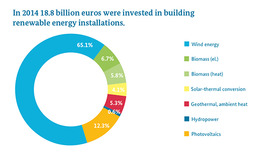 infograph showing how investment in renewable energy increased in 2014