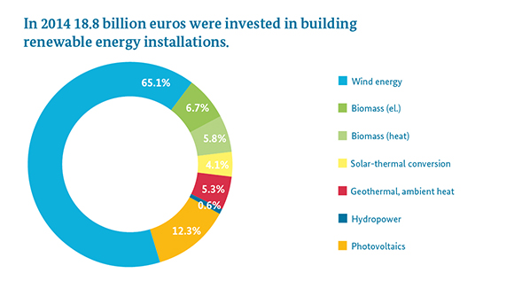 Bmwi Newsletter Energiewende Investment In Renewable Energy