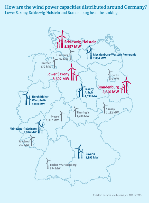 25,980 – that was the number of wind turbines in operation in Germany at the end of 2015 – just counting those on land. That is 1,115 more than the year before. The installed capacity in Germany amounted to 41,652 MW.