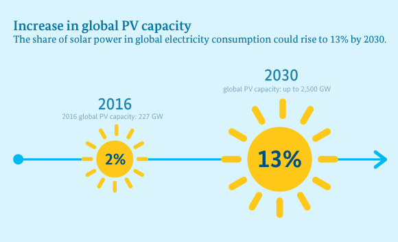 Illustration: At present, solar power accounts for 2 per cent of global power capacity. This figure could rise to 13 per cent by 2030.