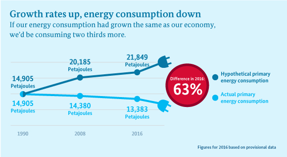 Infographic shows that our energy consumption would be 63% higher had it grown at the same speed as our economy.