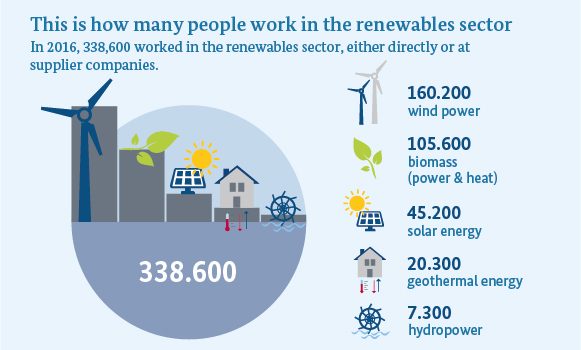 Infographic shows: In 2016, 338,600 people worked in the renewable energy sector in Germany. That is 10,000 more than in the previous year. Wind power accounted for most of the new jobs.