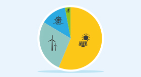 Illustration shows: Renewable energy has become the centrepiece of global energy. When it comes to electricity generation, more renewables-based capcacity was built in 2017 than conventional power plants.