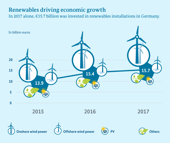 Renewables driving economic growth. In 2017 alone, €15.7 billion was invested in renewables installations in Germany.