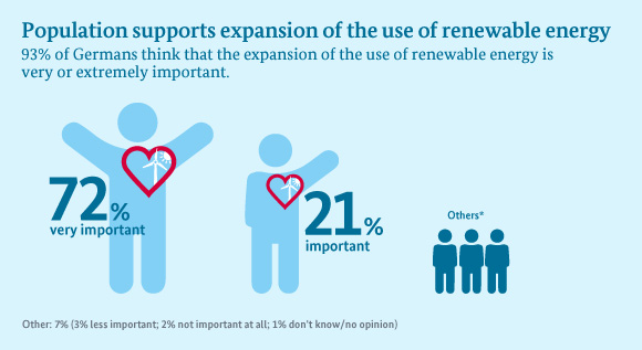 Population supports expansionof the use of renewable energy