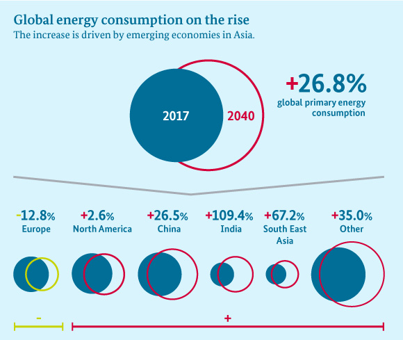 Global energy consumption on the rise