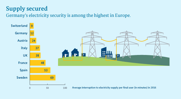 Germany has a very short average interruption to electricity supply per final user in 2016 in comparison to other countries like Italy, French or the UK - only 12 minutes.