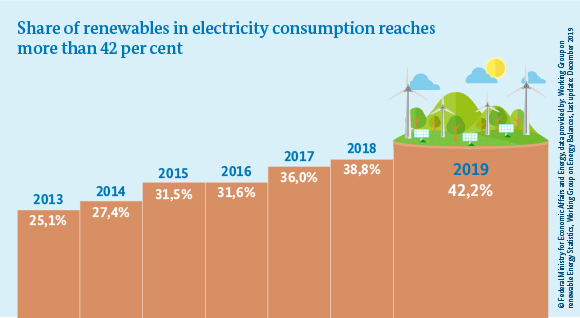 Sahre of renewables in electricity consumption reaches more than 42 per cent.