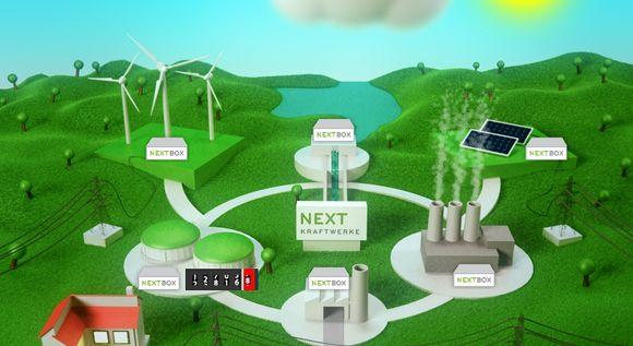 Abbildung des virtuellen Kraftwerks