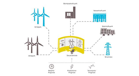 BMWi Newsletter Energiewende - Was ist eigentlich ein \