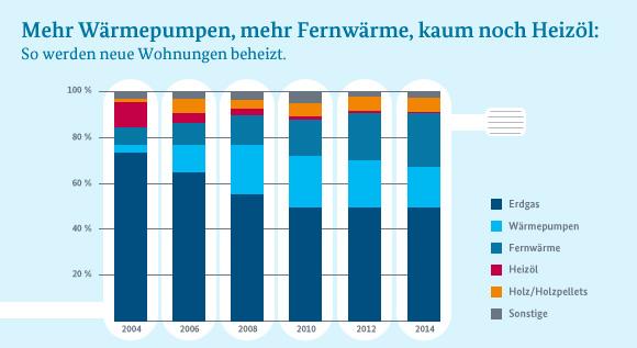 BMWi Newsletter Energiewende - So heizt Deutschland heute