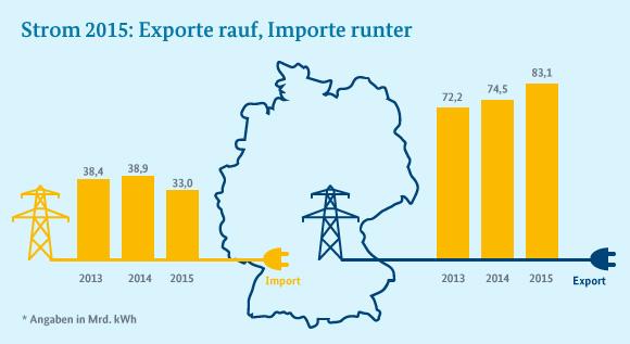 Deutschland Strom Import Export