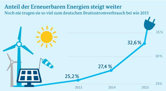 BMWi Newsletter Energiewende - Rekord für Wind, Sonne und Co.