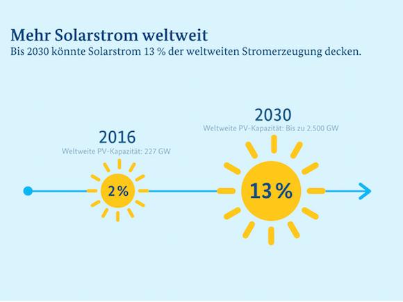 Bmwi Newsletter Energiewende Solarstrom Weltweit Großes Potenzial
