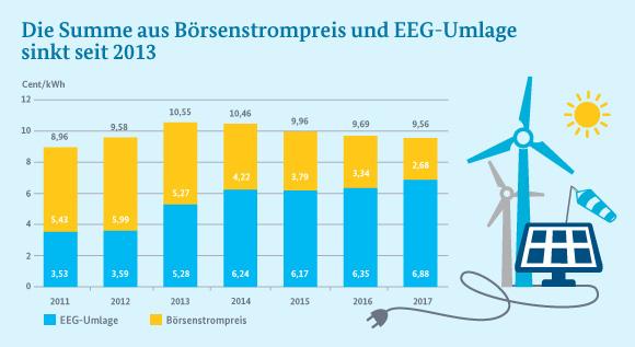Illustration (Säulendiagramm): Die Summe aus Börsenstrompreis und EEG-Umlage ist das vierte Jahr in Folge rückläufig.
