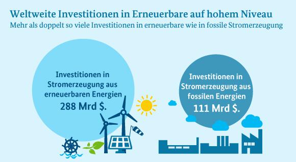 Bmwi Newsletter Energiewende Mehr Investitionen In Erneuerbare Als