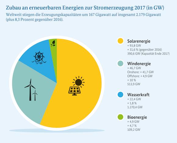 Infografik: Zum sechsten Mal in Folge wurden 2017 für die Stromversorgung weltweit mehr Kapazitäten zur Nutzung erneuerbarer Energiequellen als konventionelle Kraftwerke zugebaut.