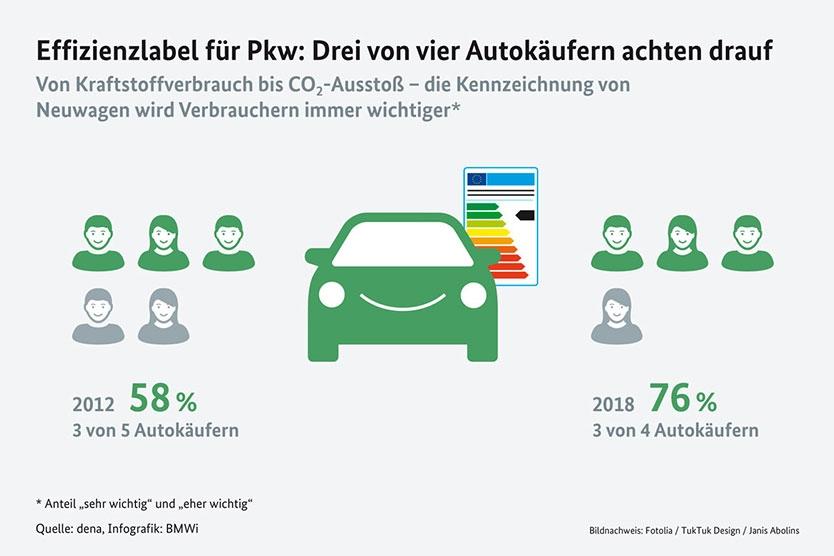 Infografik Effizienzlabel für Pkw