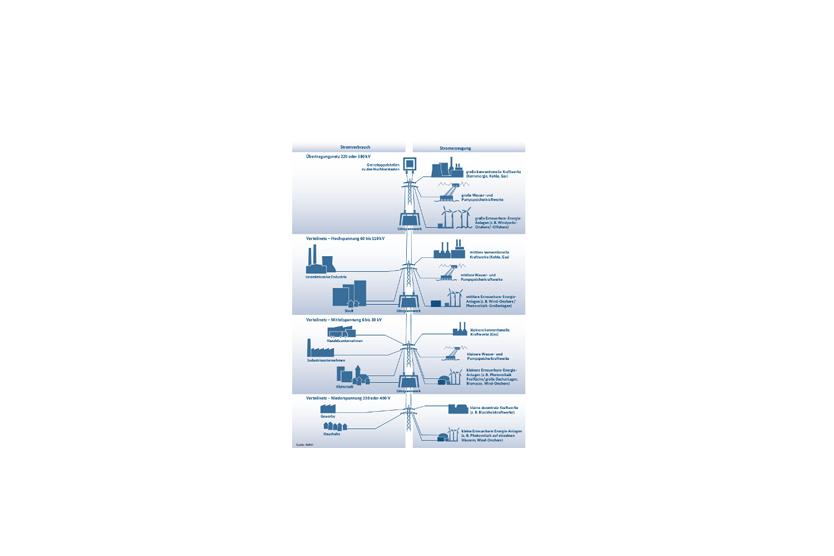Abbildung: Das deutsche Stromnetz; Quelle: BMWi