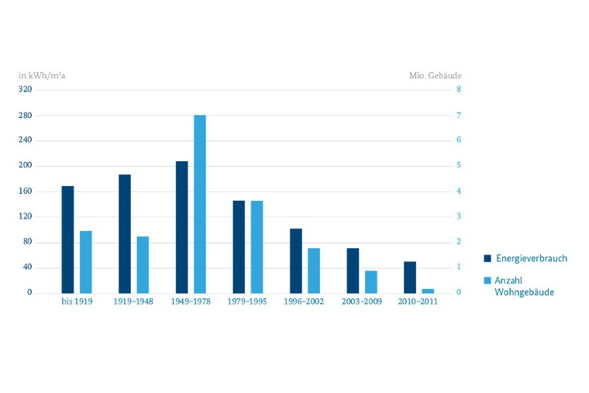 Wohngebäude: Baujahre 1949-79 haben höchsten Energieverbrauch; Quelle: Wohnen und Bauen in Zahlen (BMVI), Grafik: BMWi