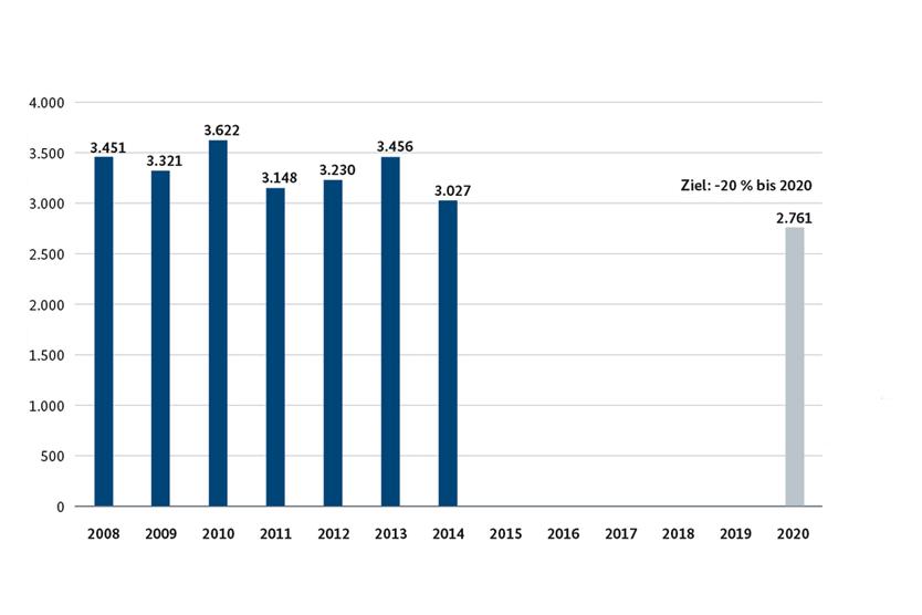 Entwicklung des Wärmebedarfs in Petajoule (PJ); Quelle: Arbeitsgemeinschaft Energiebilanzen 09/2015