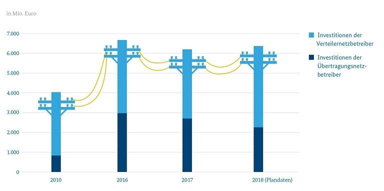 Investitionen in Stromnetze; Quelle: Bundesnetzagentur, Übertragungsnetzbetreiber, Grafik: BMWi