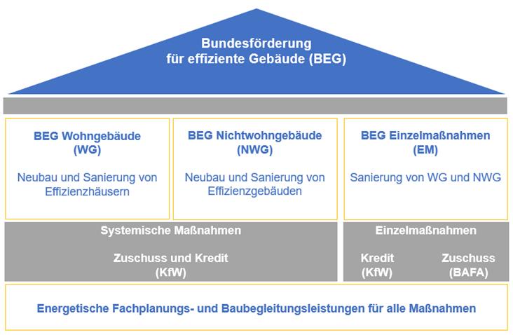 Struktur der BEG