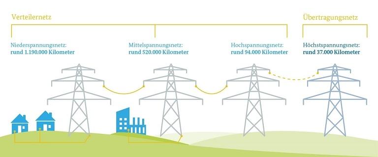 Das deutsche Strom-Verteilernetz; Quelle: BMWi
